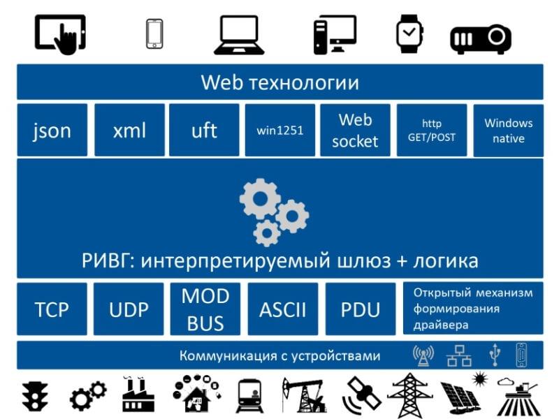 Экосистема Интернета вещей RIVG фото-1
