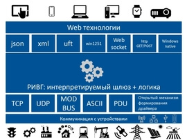 Экосистема Интернета вещей RIVG - фото