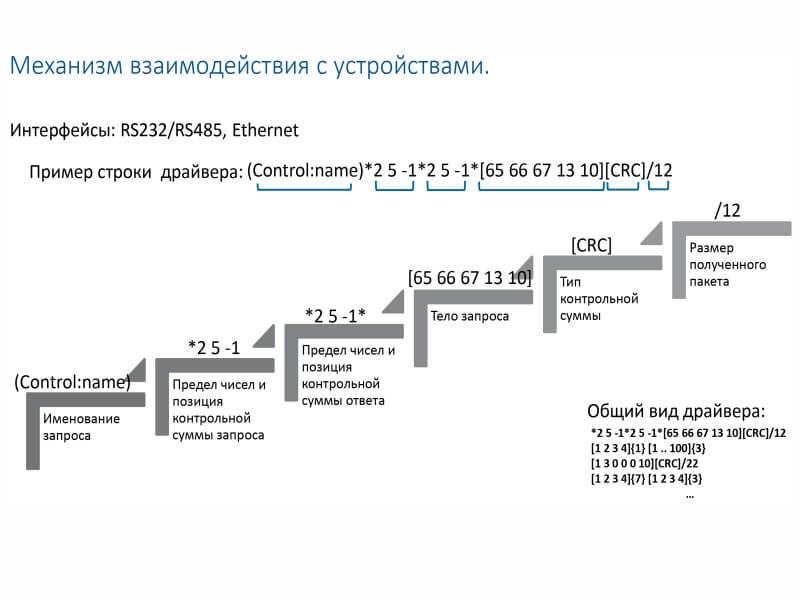 Экосистема Интернета вещей RIVG фото-3